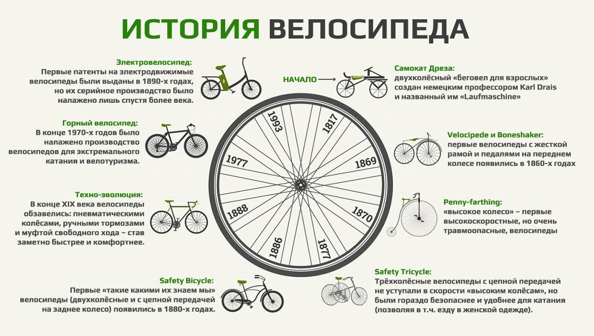 краткая история велосипеда в одной картинке (для детей)
