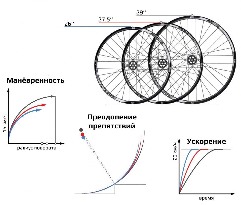 на что влияет размер колёс велосипеда